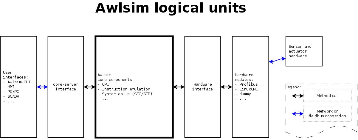 scada architecture block diagram
