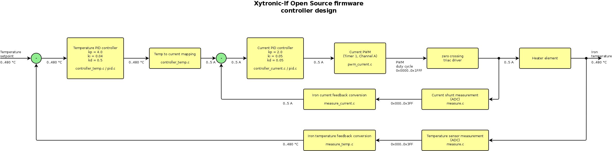 Xytronic Lf 1600 Open Source Firmware Circuit Diagram Nokia Image Preview Of Controller
